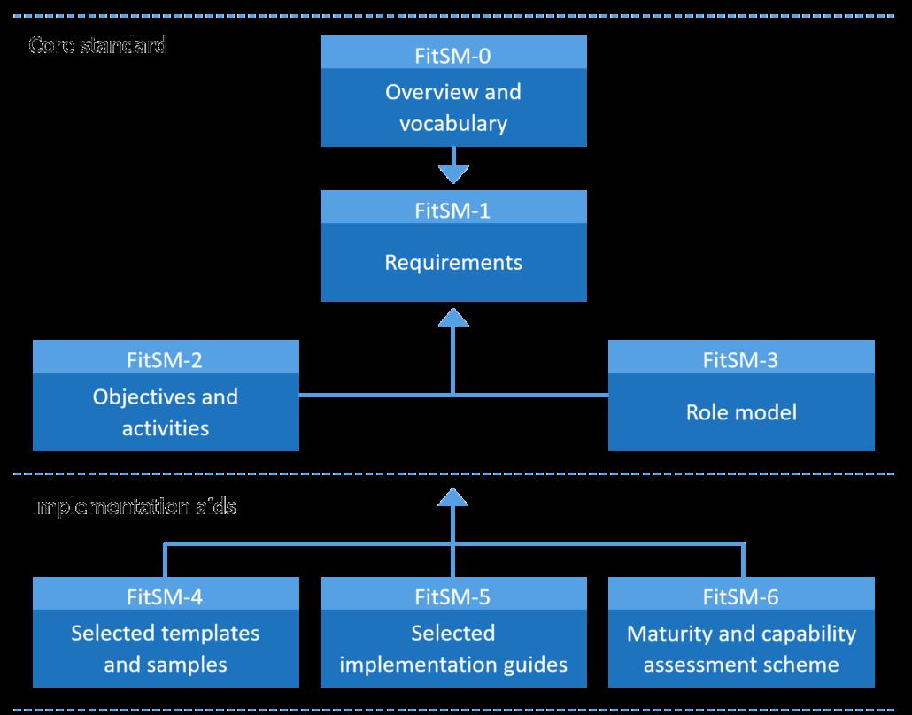 FitSM's core standard scheme